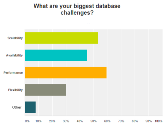 These are the top databases among devs who use Amazon's cloud ...