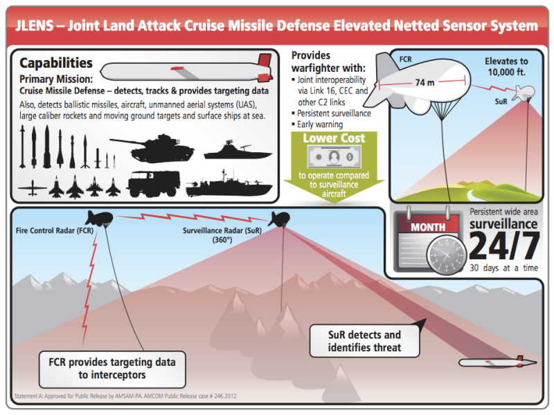 By placing radar systems up to 10,000 feet in the sky, JLENS provides 340 miles of threat detection.