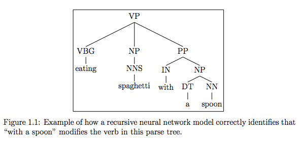 "An illustration from Socher's 2014 dissertation, ""Recursive Deep Learning for Natural Language Processing and Computer Vision"""