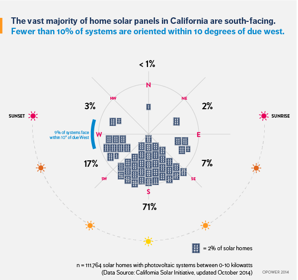 Orientation of rooftop solar panels in California
