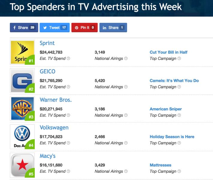 Top_Spenders_in_TV_Advertising