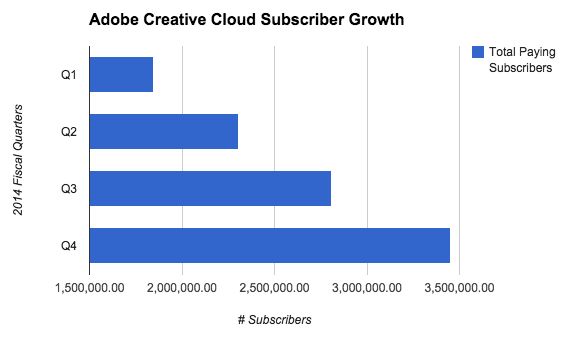 Adobe sees strong Q4 with $1 07B in revenue, 644K new paying