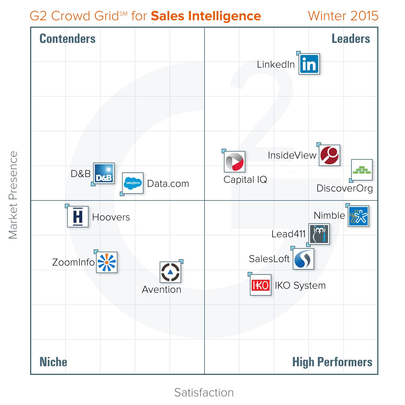 best-Sales-Intelligence-g2-crowd-Winter-2015