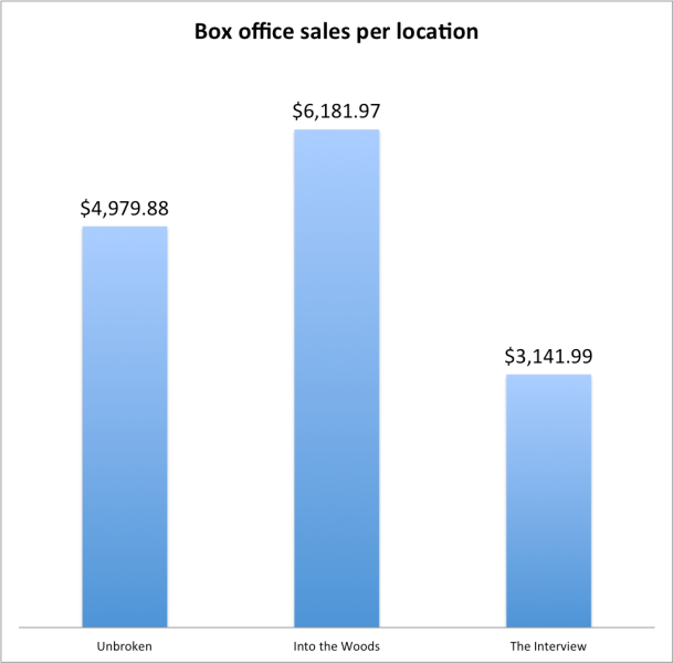 Box office sales per location for The Interview was $3,141.99.