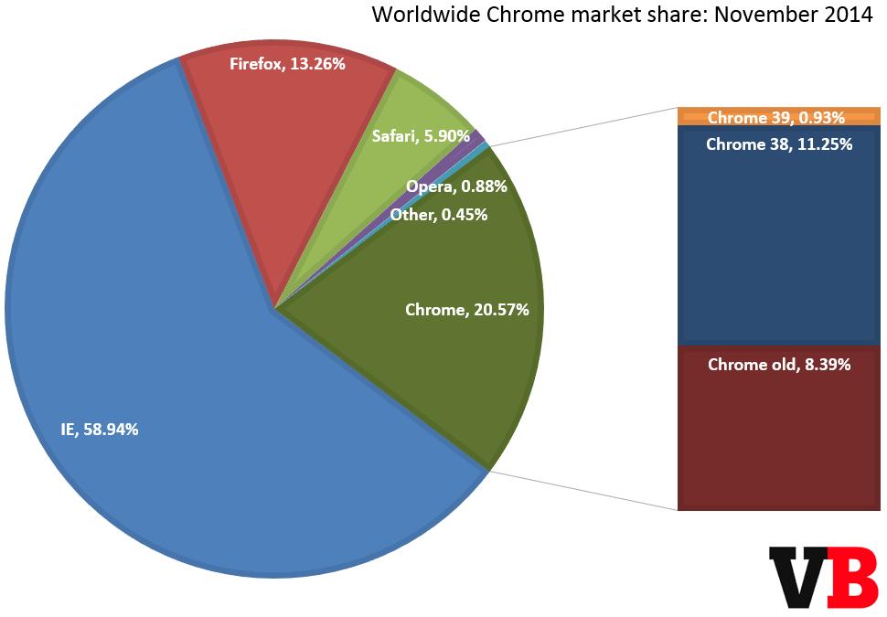 chrome_market_share_november_2014