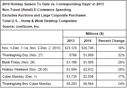 Cyber Monday 2014 comScore numbers