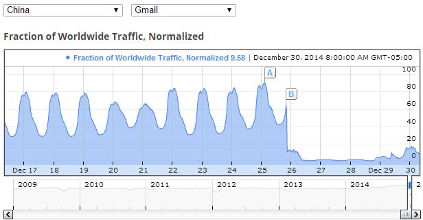 gmail_china_traffic_december_2014