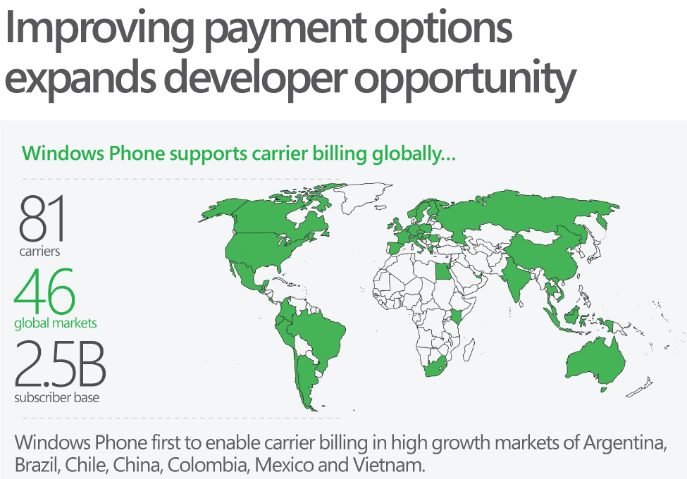 Windows phone carrier billing