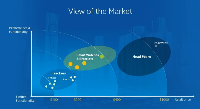 Intel's view of wearables