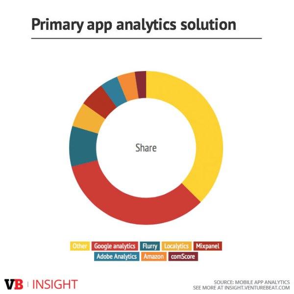 primary-app-analytics-solution_0
