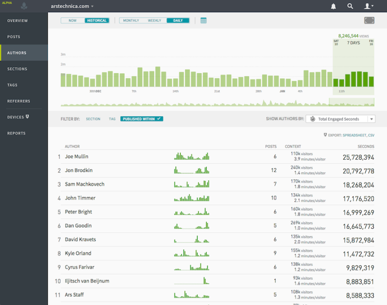A screen from the newly rebuilt Parse.ly