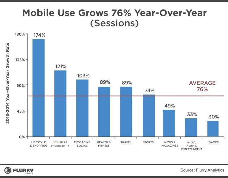 Flurry mobile data