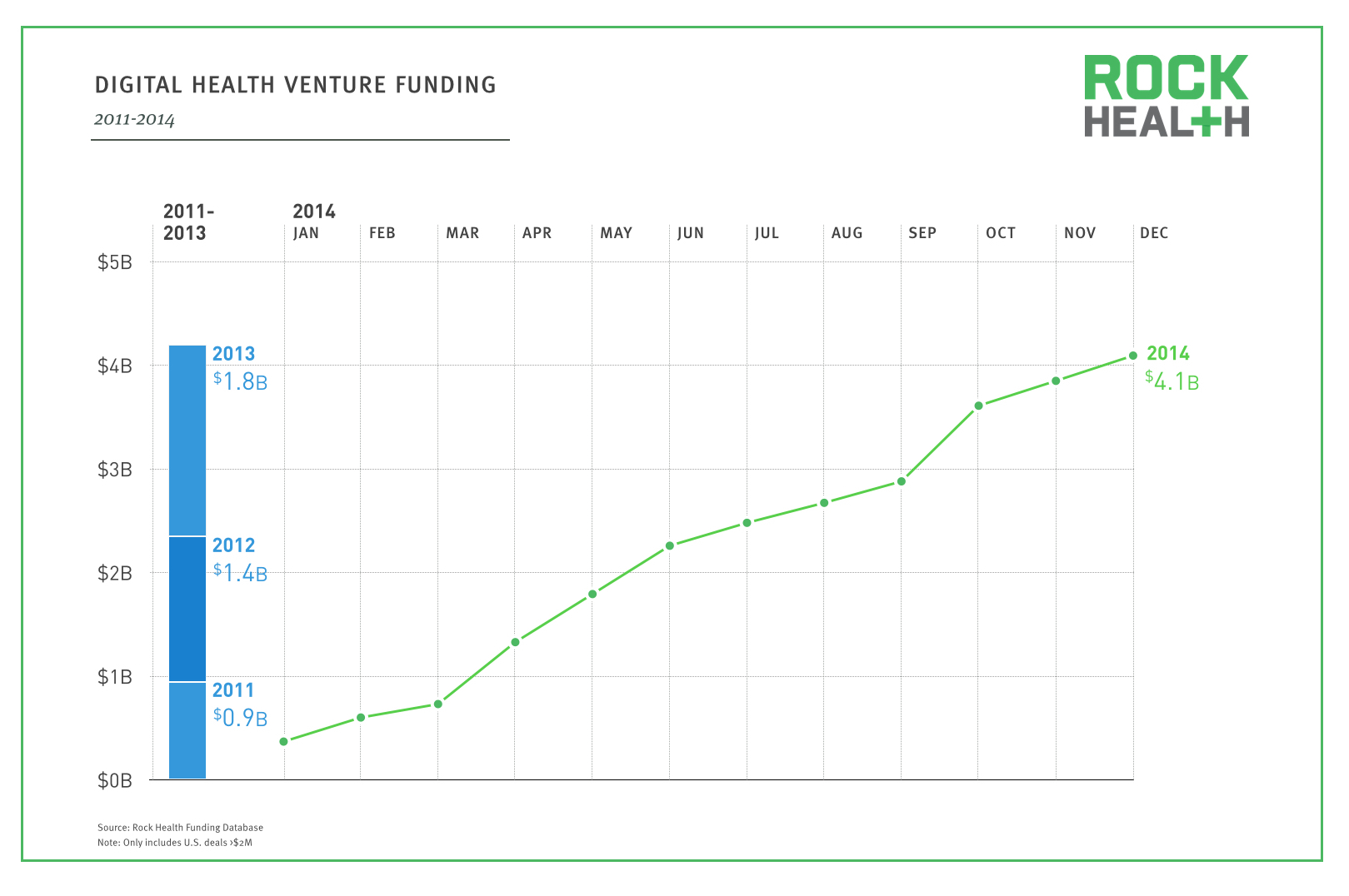 2014 Year in Review_Venture Funding