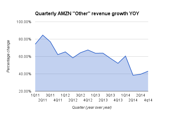 """Quarterly AMZN """"Other"""" revenue growth year over year"""