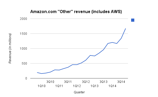 "Amazon.com ""Other"" revenue (includes AWS) for Q414"