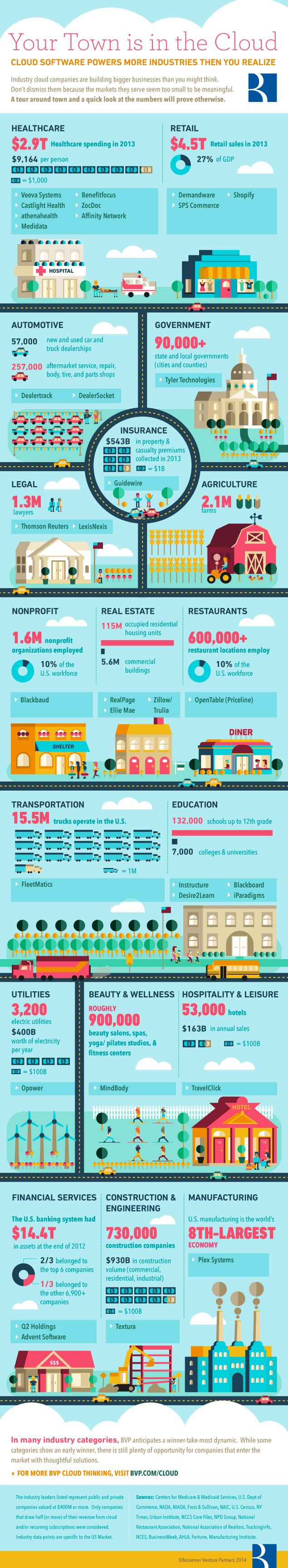 BVP Industry Cloud Infographic[1]