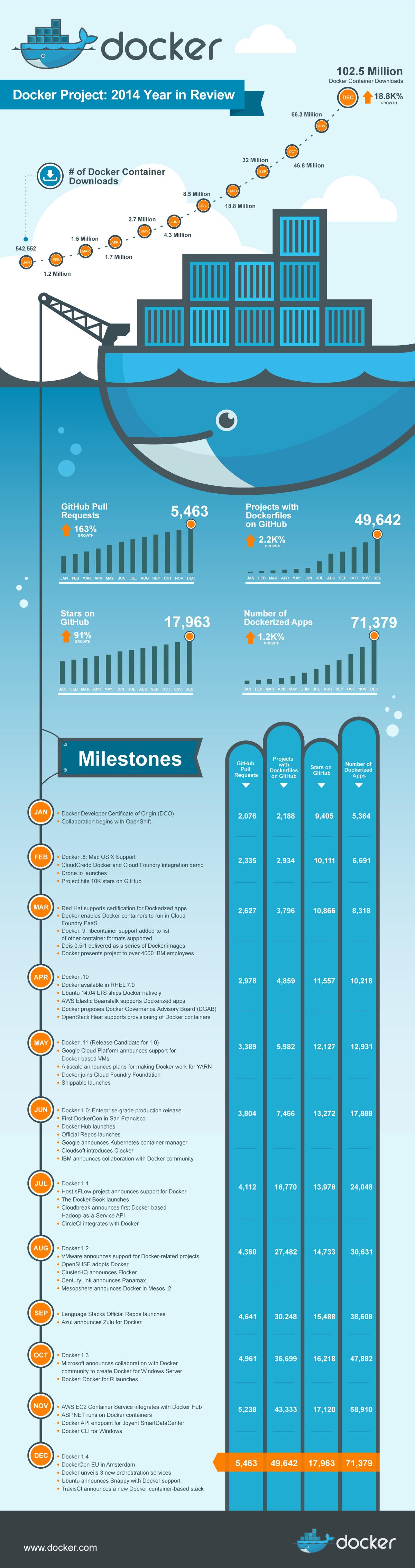 Docker's 2014 year in review.