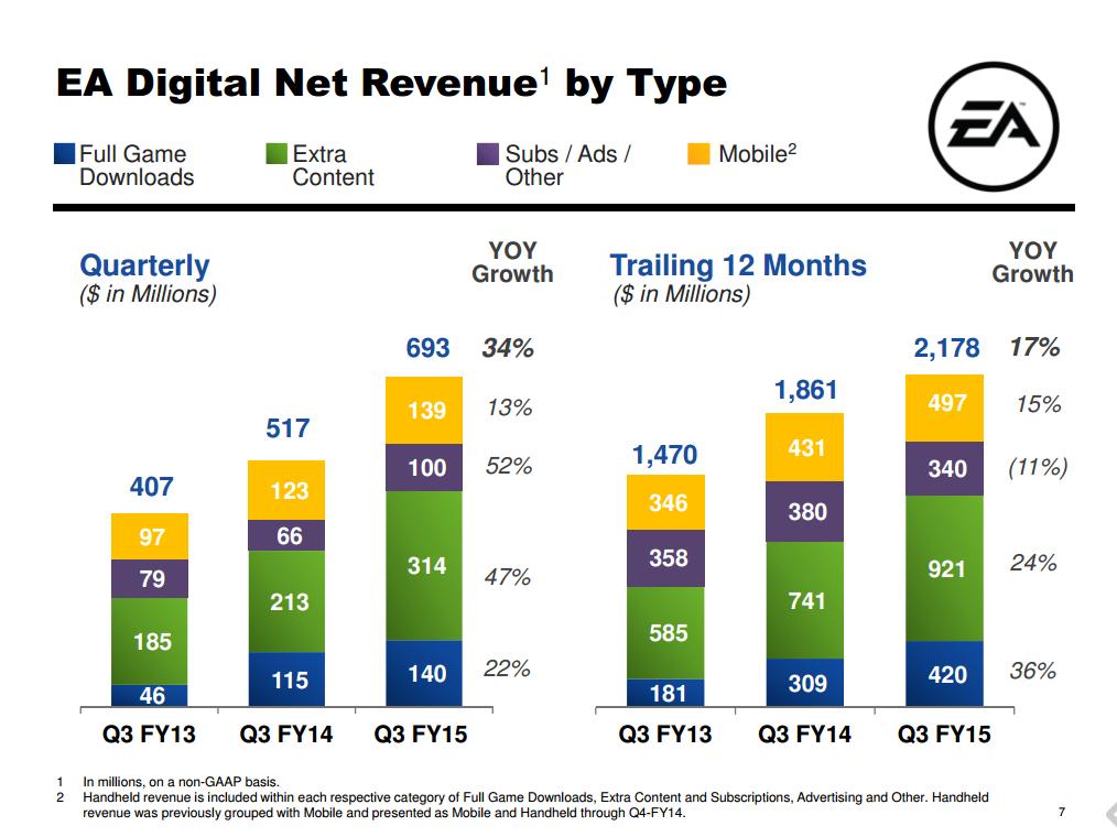 EA's digital sales broken down.