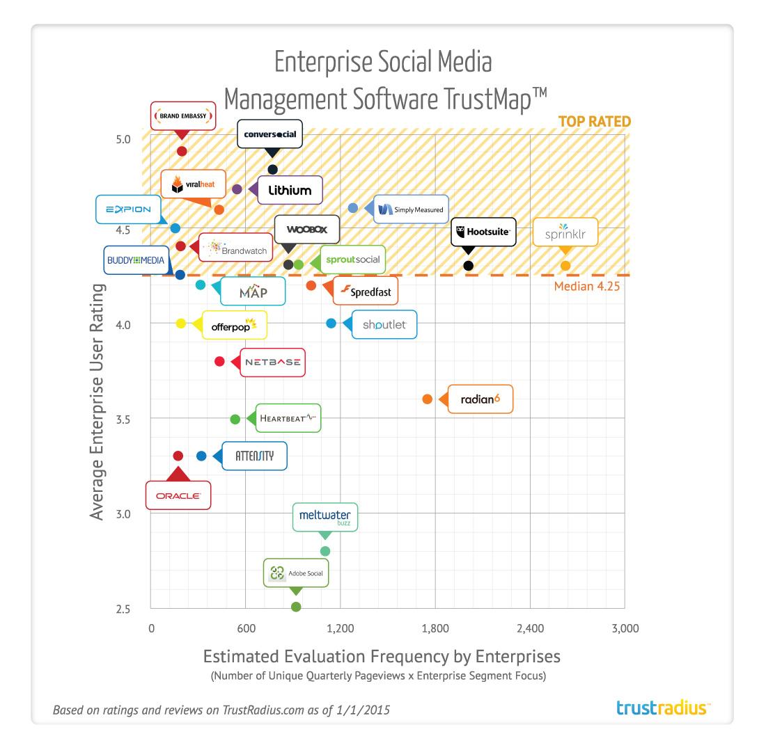 Enterprise Social Media Management TrustMap