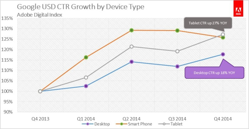 Growth in Clickthrough Rates, by device