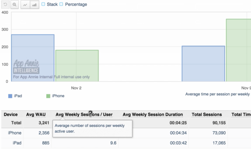 App Annie usage data product ... showcasing user session numbers, session duration, and total time in app