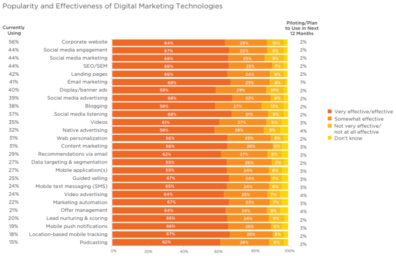 Popularity of marketing technologies 2015