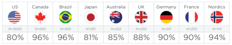 More money for marketing: percentage of marketers that plan to up their spend in 2015