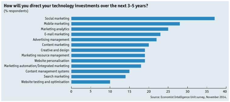 marketing technology investments
