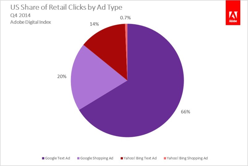 Clicks by ad type