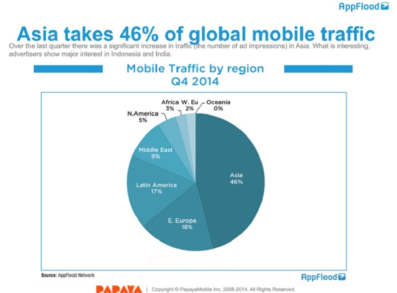 Asia leads in percentage of global mobile traffic.