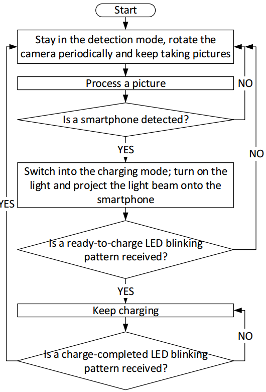 autocharge_flow_chart