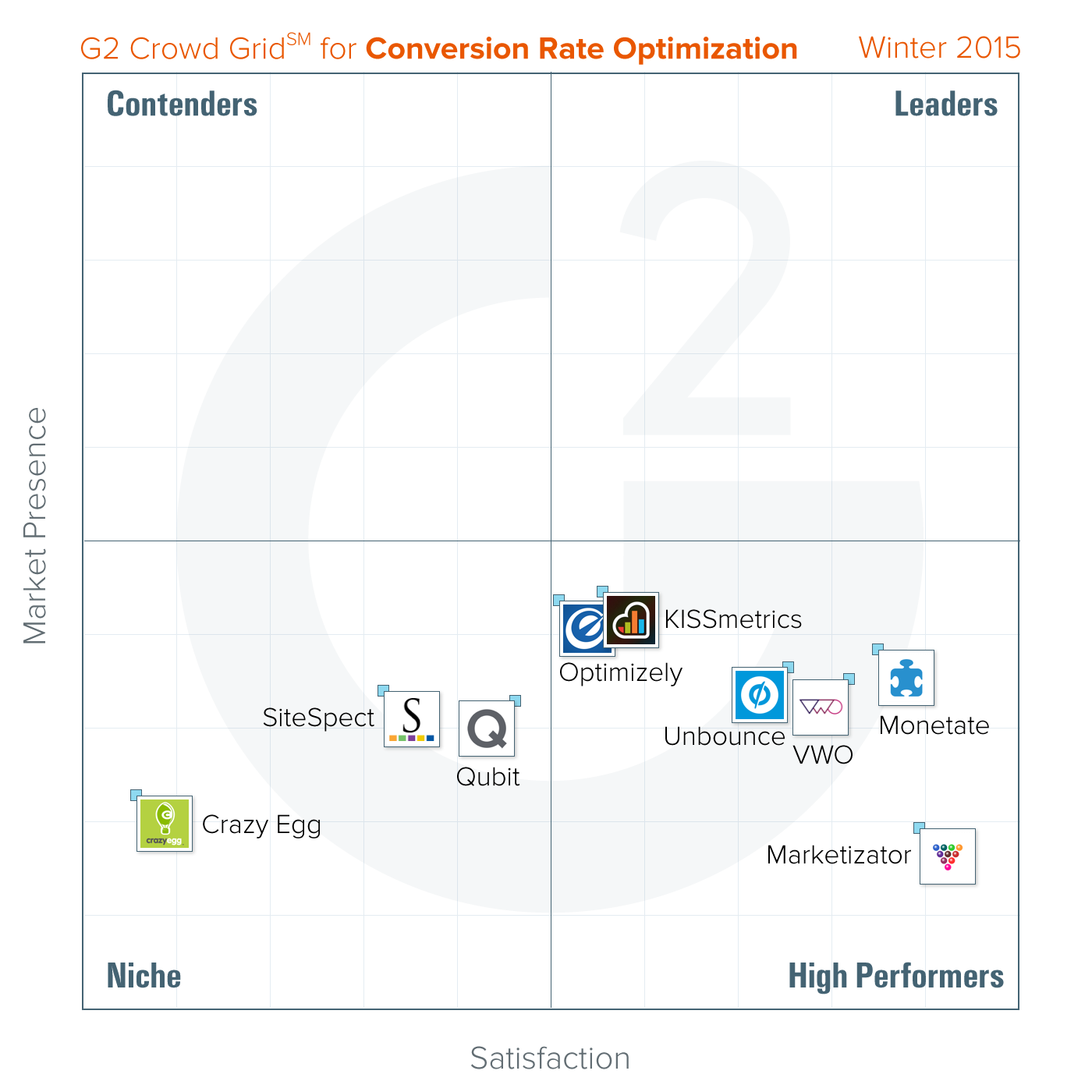 best-optimization-cro-tools-winter-2015-g2-crowd[5]