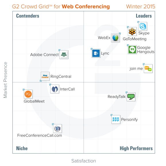 The G2 Crowd grid on web conferencing tools