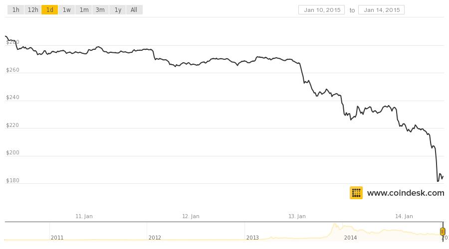 Bitcoin Price Index
