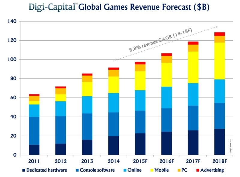 Global game srevenue forecast