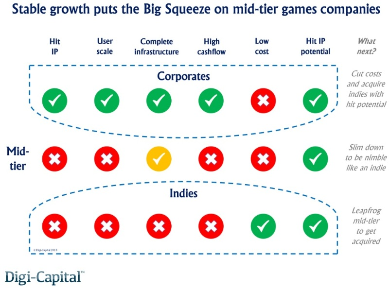 Growth puts the big squeee on mid-tier game makers.