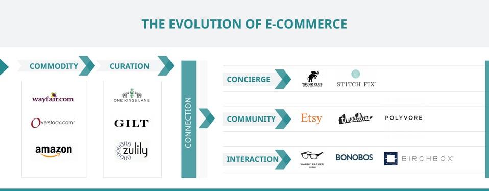 evolution of e-commerce