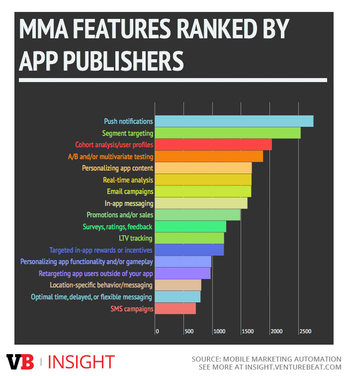 Mobile Marketing Automation features ranked by app publishers