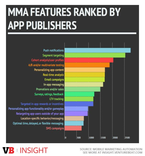 Mobile marketing automation features app publishers most care about, according to our study.