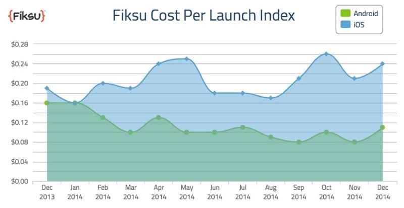 Cost per launch in December 2014.
