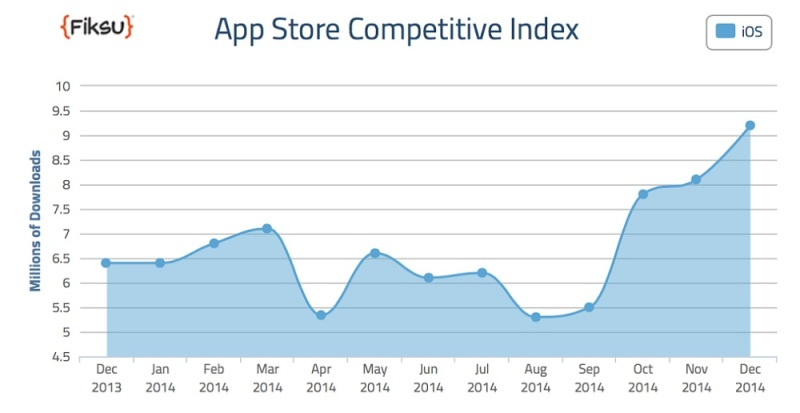 App Store Competitive Index