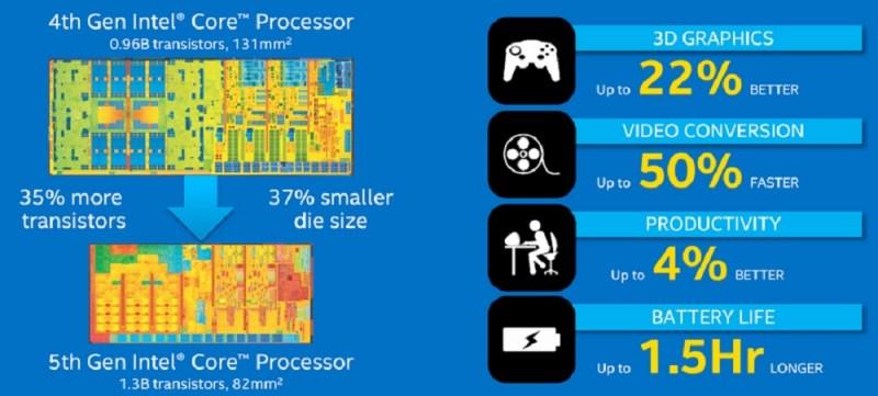Intel's 4th gen and 5th gen Core processors, compared.