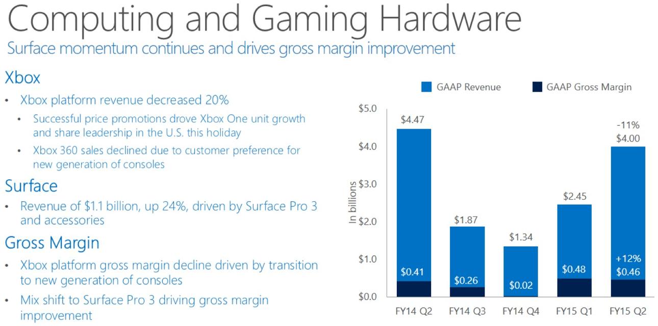 microsoft_computing_gaming_q2_2015