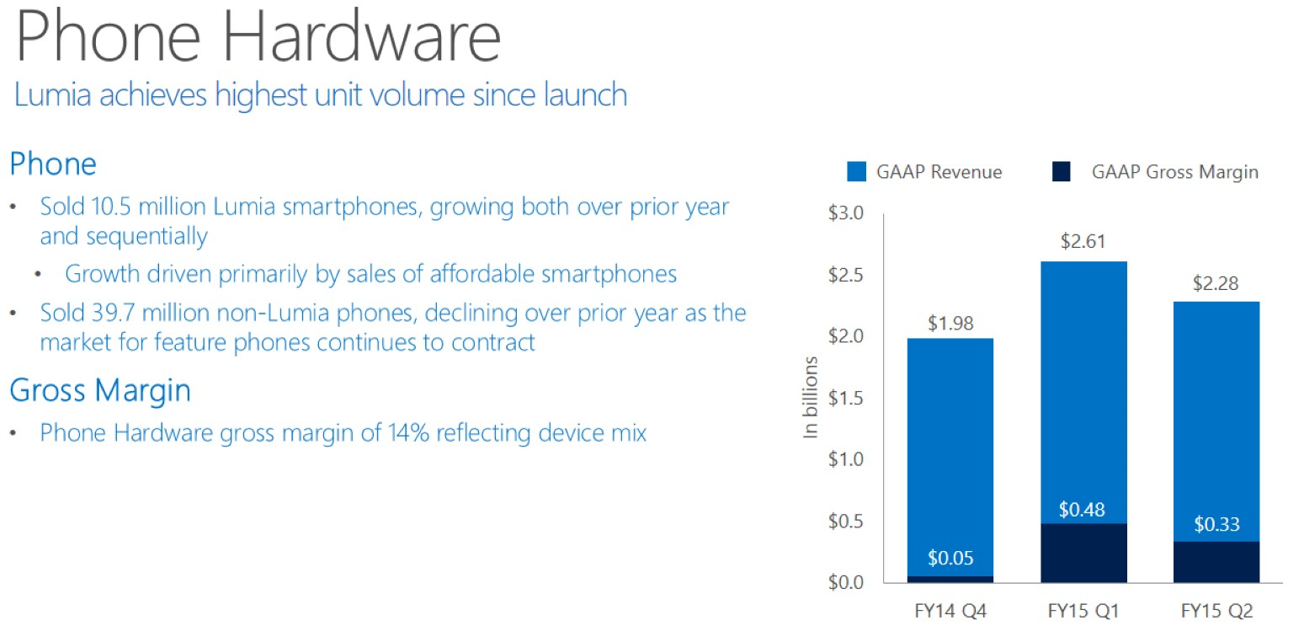 Microsoft sees Surface revenue jump to $1.1B in Q2 2015 ...