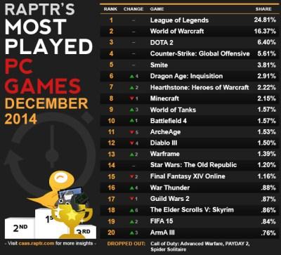 League of Legends remains PC's most popular game on Raptr | VentureBeat