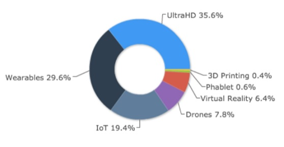 Synthesio measured the top conversations at CES.