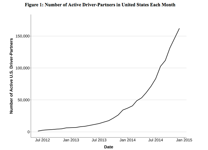 Uber Driver Growth