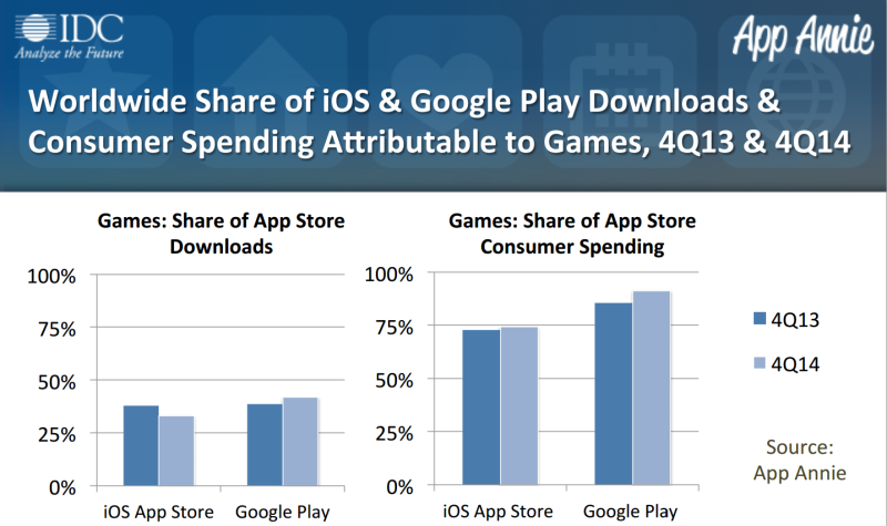 App Annie IDC share of spending