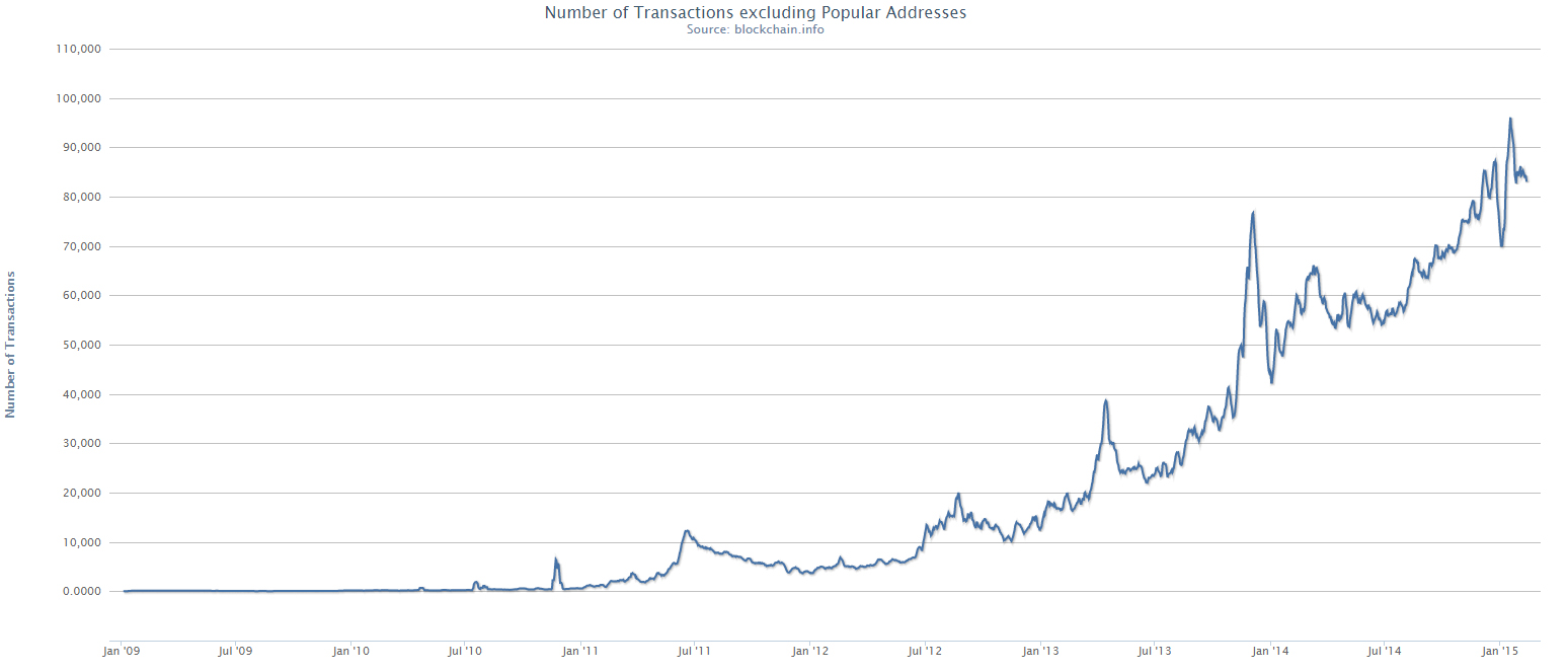 Bitcoin Number of Transactions excluding Popular Addresses