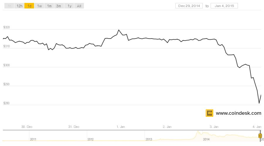 These 4 groups promise increased stability for Bitcoin in 2015 | VentureBeat ...